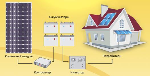 Комплекты солнечных батарей для дома